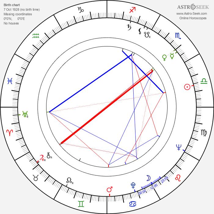 Yuriy Sarantsev - Astrology Natal Birth Chart