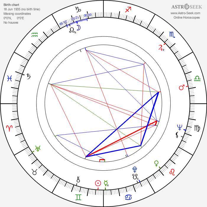 Yuriy Solomin - Astrology Natal Birth Chart