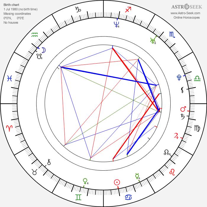 Yury Kharnas - Astrology Natal Birth Chart