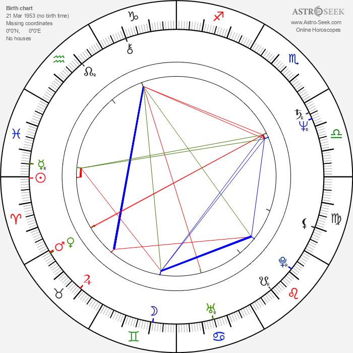 Yusuke Narita - Astrology Natal Birth Chart