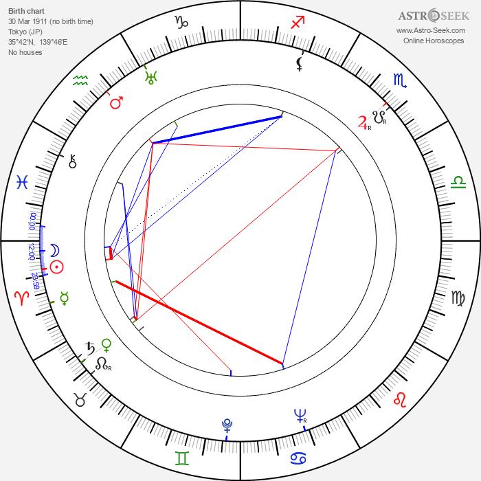 Yutaka Sada - Astrology Natal Birth Chart