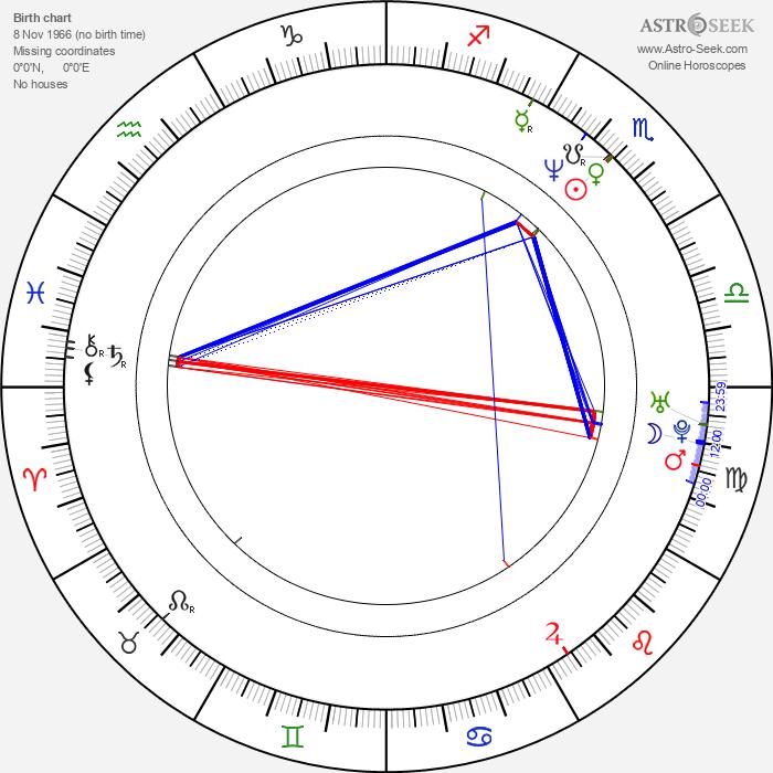 Yuthlert Sippapak - Astrology Natal Birth Chart