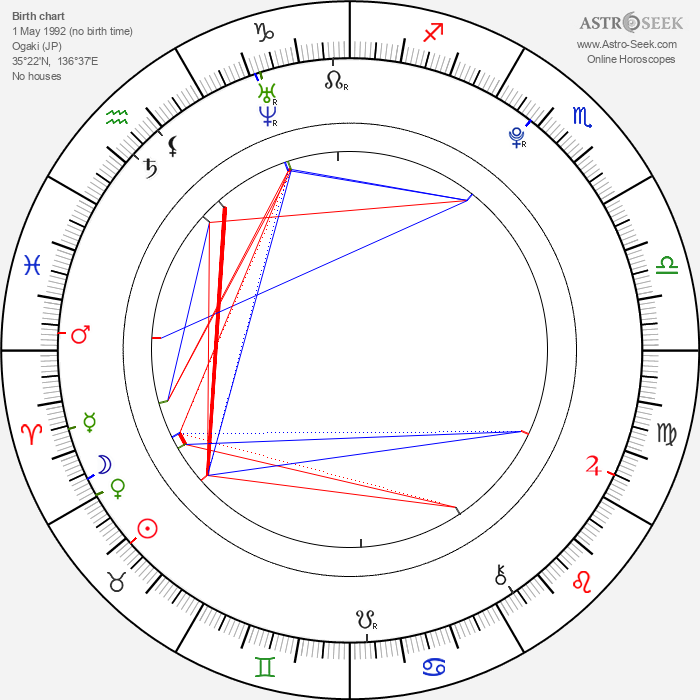 Yuu Kikkawa - Astrology Natal Birth Chart