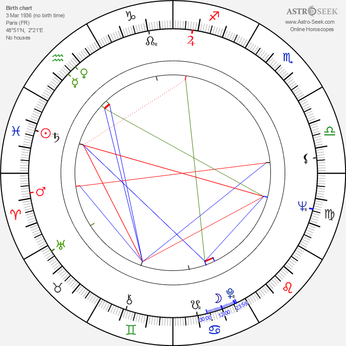 Yvan Chiffre - Astrology Natal Birth Chart