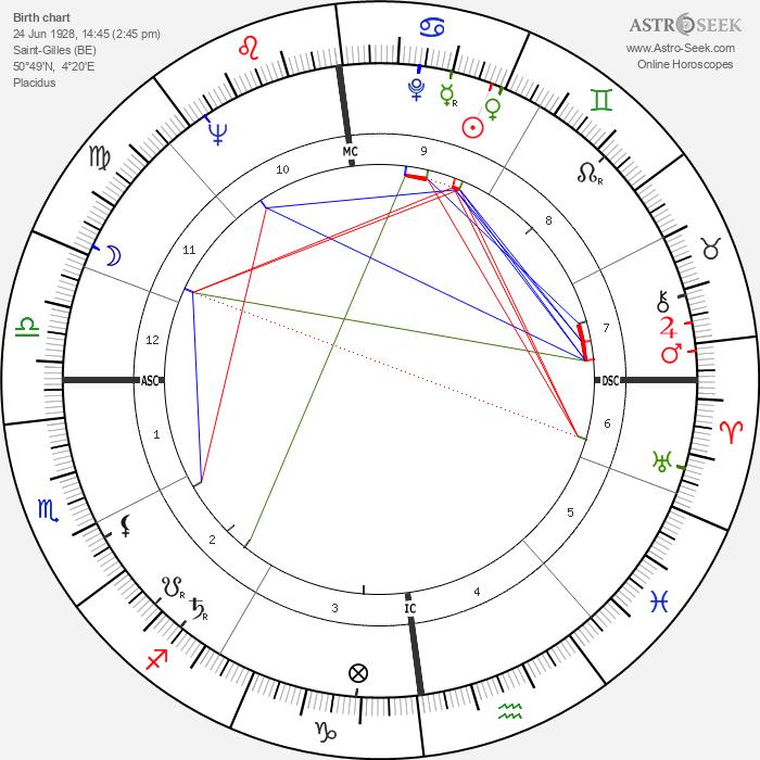 Yvan Delporte - Astrology Natal Birth Chart
