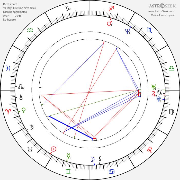 Yvan Gauthier - Astrology Natal Birth Chart
