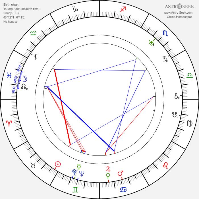 Yvan Noé - Astrology Natal Birth Chart