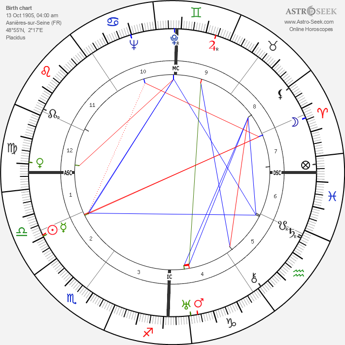 Yves Allégret - Astrology Natal Birth Chart