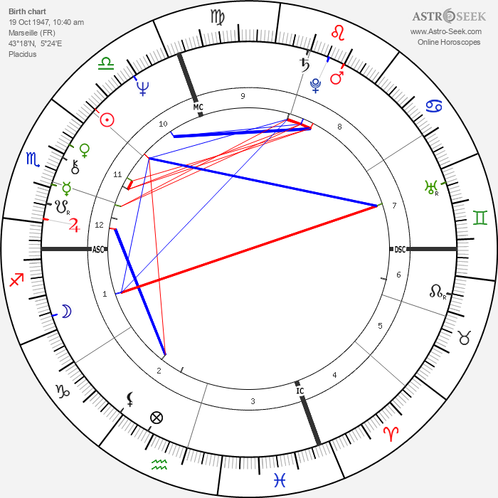 Yves André Delubac - Astrology Natal Birth Chart