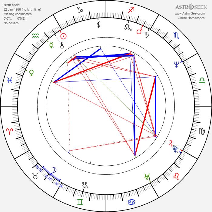 Yves Angelo - Astrology Natal Birth Chart