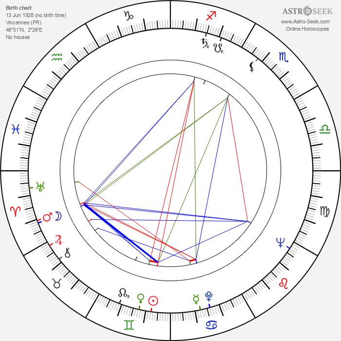Yves Arcanel - Astrology Natal Birth Chart
