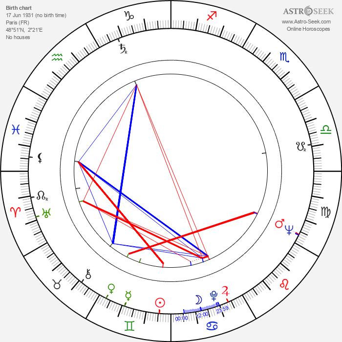 Yves Barsacq - Astrology Natal Birth Chart