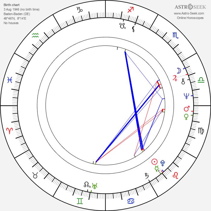 Yves Beneyton - Astrology Natal Birth Chart