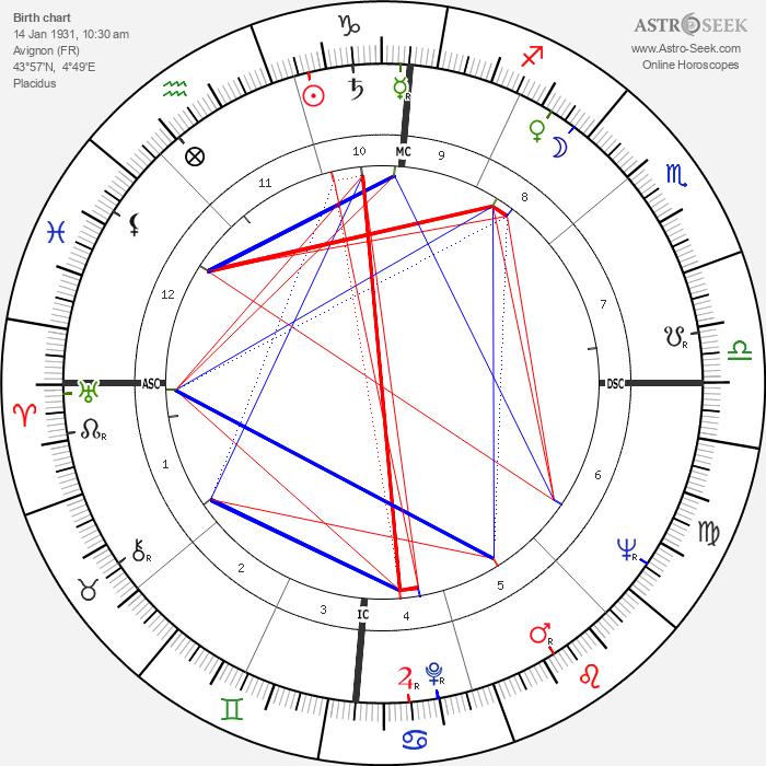 Yves Berger - Astrology Natal Birth Chart