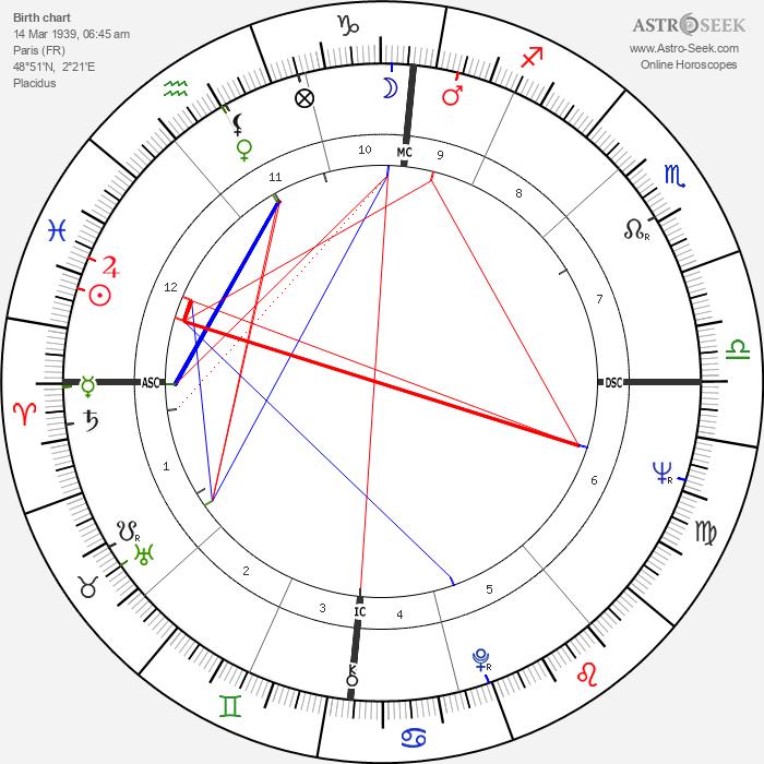 Yves Boisset - Astrology Natal Birth Chart