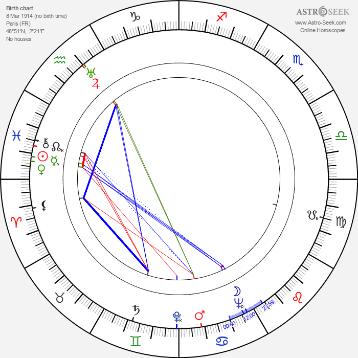 Yves Brainville - Astrology Natal Birth Chart