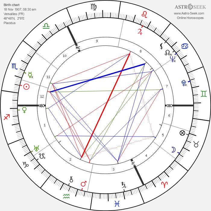 Yves Brayer - Astrology Natal Birth Chart