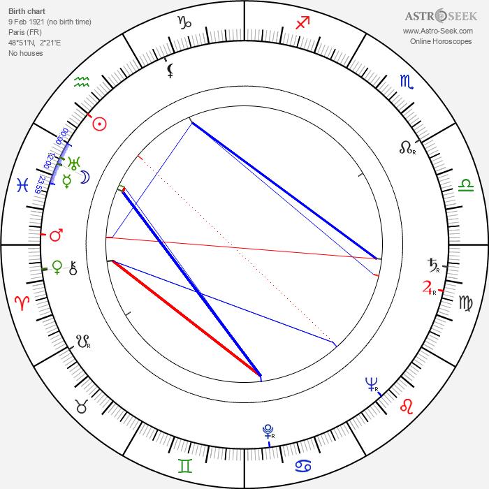 Yves Ciampi - Astrology Natal Birth Chart