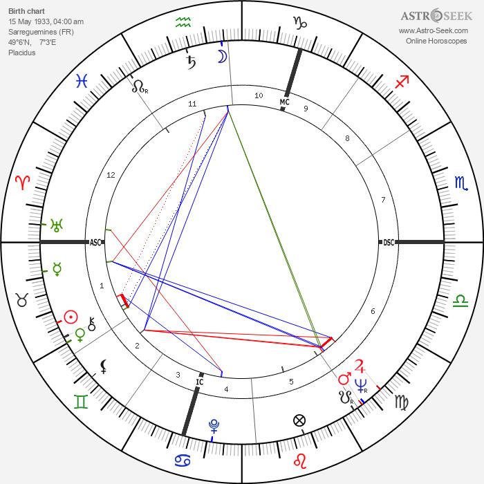 Yves Gamonet - Astrology Natal Birth Chart