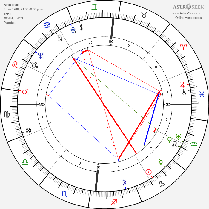 Yves Gibeau - Astrology Natal Birth Chart