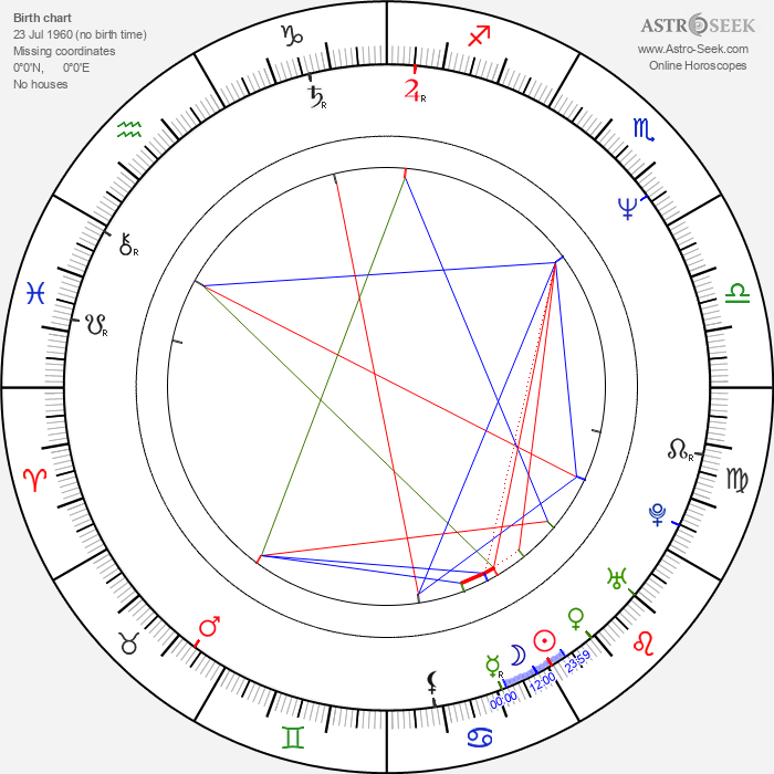 Yves Hanchar - Astrology Natal Birth Chart