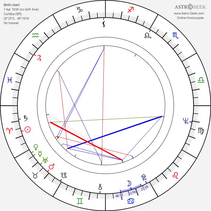 Yves Hublet - Astrology Natal Birth Chart