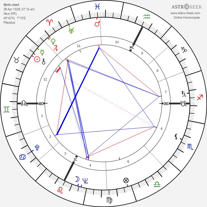 Yves Klein - Astrology Natal Birth Chart