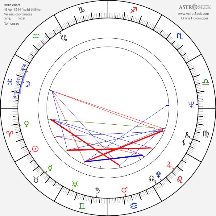 Yves-Marie Maurin - Astrology Natal Birth Chart