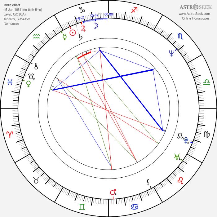 Yves Pelletier - Astrology Natal Birth Chart