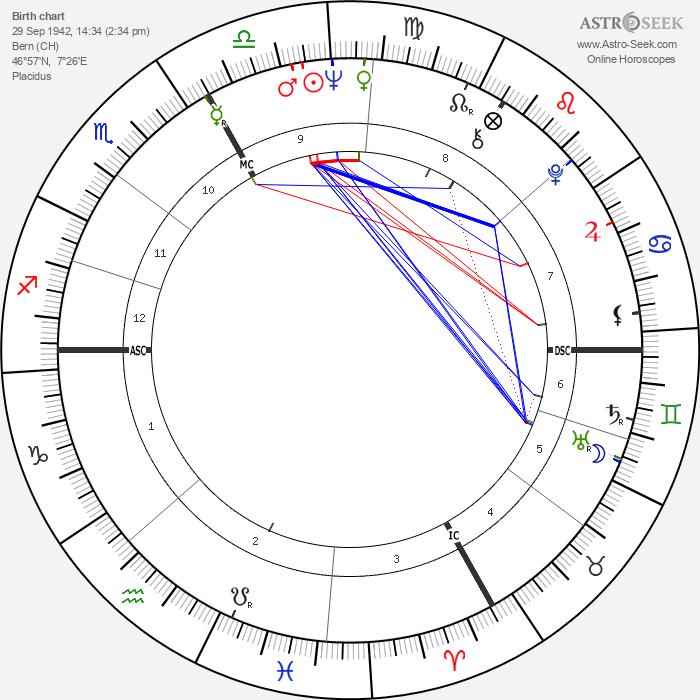 Yves Rénier - Astrology Natal Birth Chart