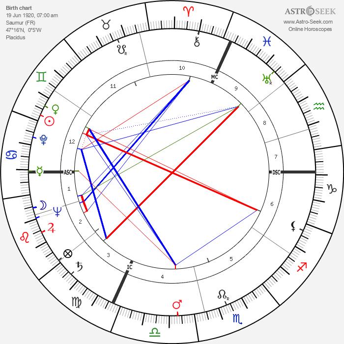 Yves Robert - Astrology Natal Birth Chart