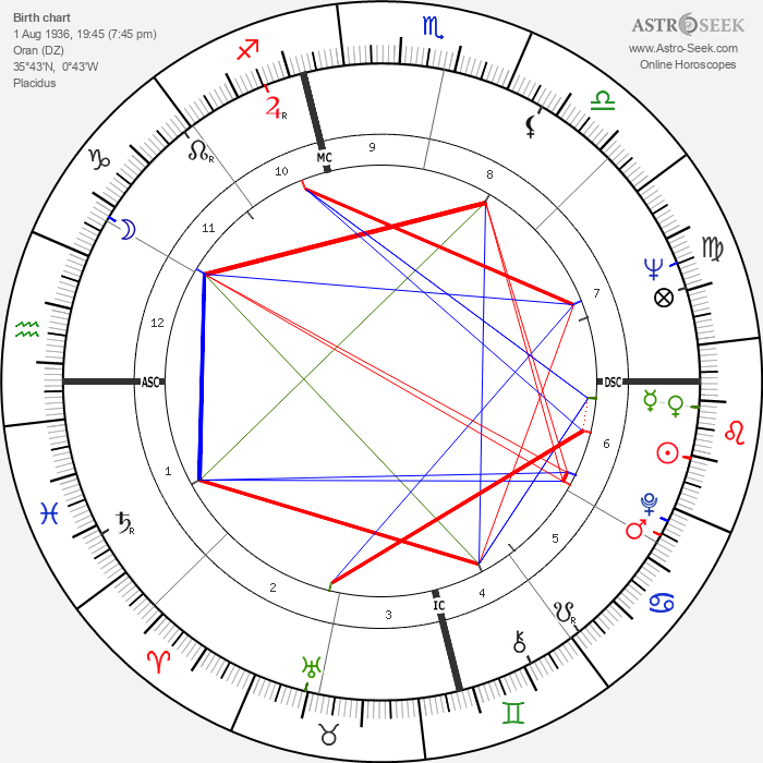 Yves Saint Laurent - Astrology Natal Birth Chart