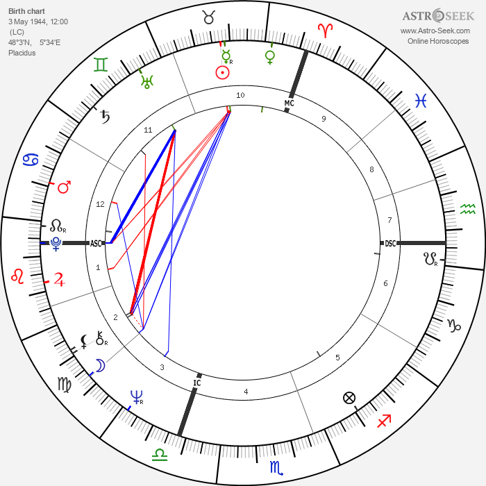 Yves Simon - Astrology Natal Birth Chart