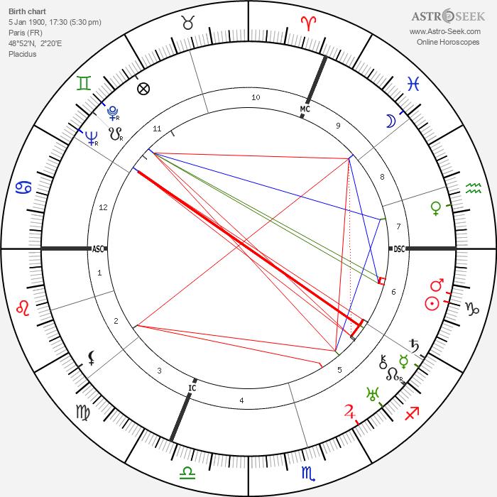 Yves Tanguy - Astrology Natal Birth Chart