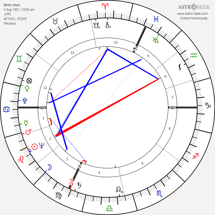 Yves Vincent - Astrology Natal Birth Chart