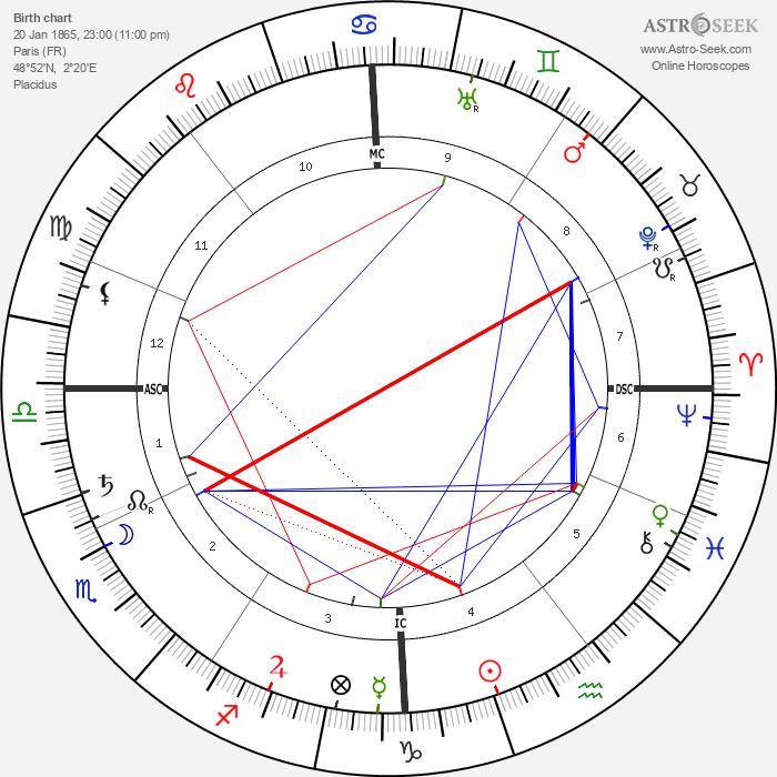 Yvette Guilbert - Astrology Natal Birth Chart