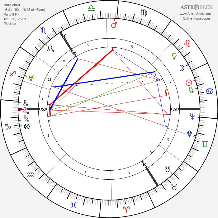 Yvonne-Aimee de Malestroit - Astrology Natal Birth Chart