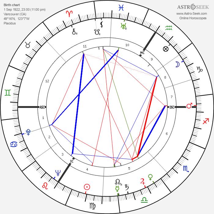 Yvonne De Carlo - Astrology Natal Birth Chart