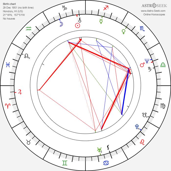 Yvonne Elliman - Astrology Natal Birth Chart