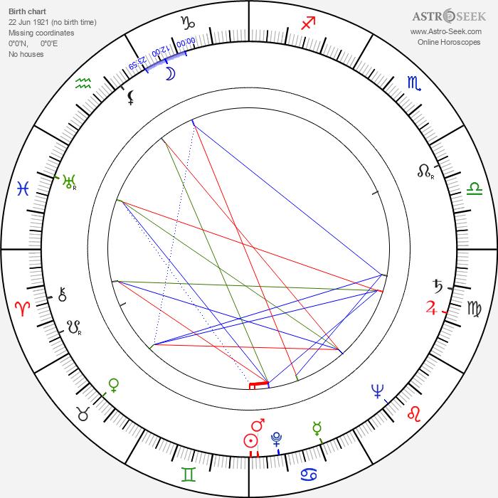 Yvonne Gaudeau - Astrology Natal Birth Chart