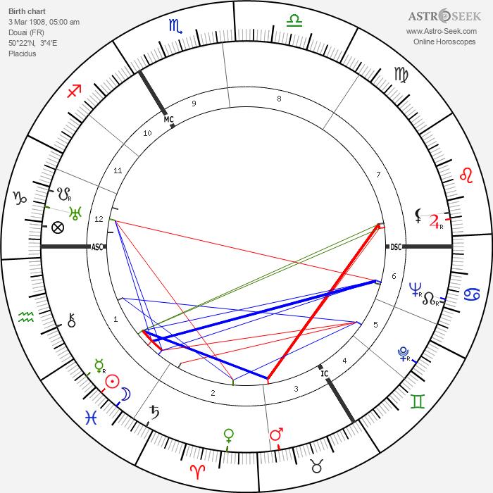 Yvonne Godard - Astrology Natal Birth Chart