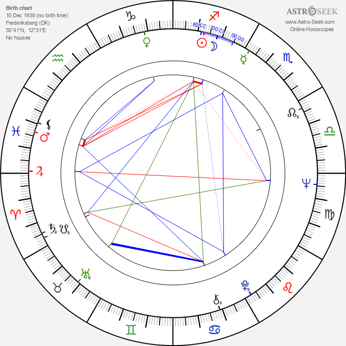 Yvonne Ingdal - Astrology Natal Birth Chart