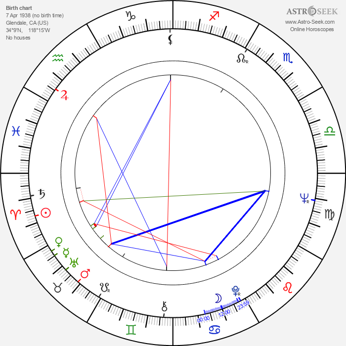 Yvonne Lime - Astrology Natal Birth Chart
