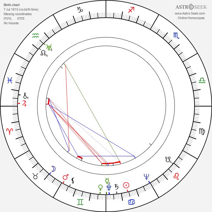 Yvonne Mitchell - Astrology Natal Birth Chart