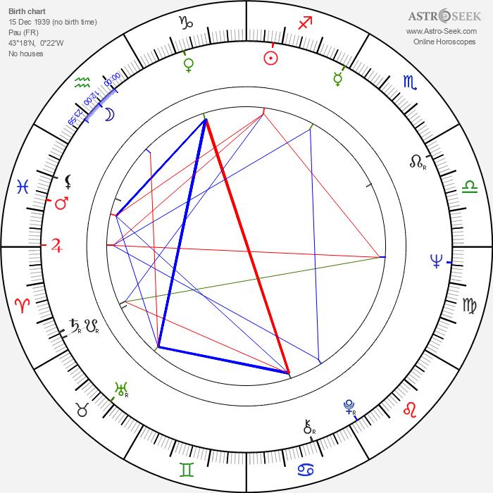 Yvonne Monlaur - Astrology Natal Birth Chart