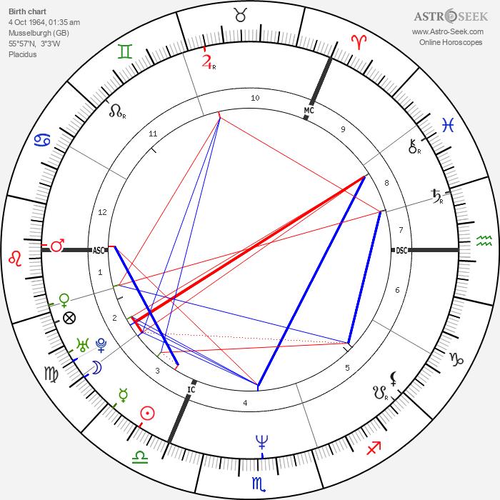 Yvonne Murray - Astrology Natal Birth Chart