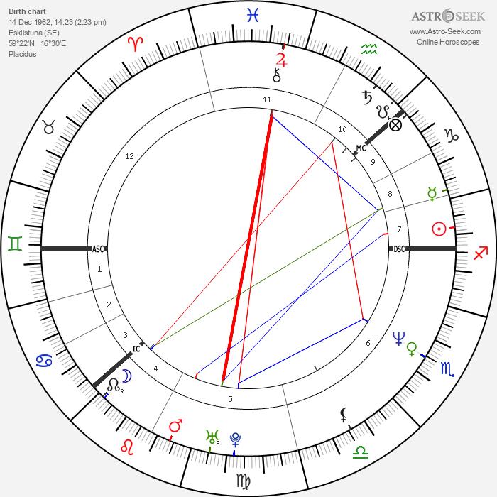 Yvonne Ryding - Astrology Natal Birth Chart