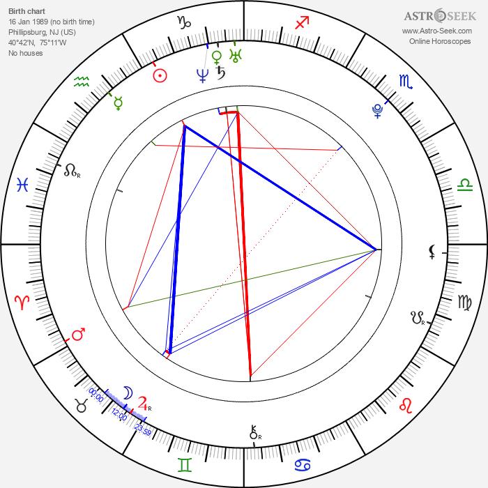Yvonne Zima - Astrology Natal Birth Chart