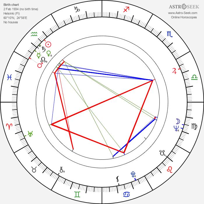 Ywe Jalander - Astrology Natal Birth Chart