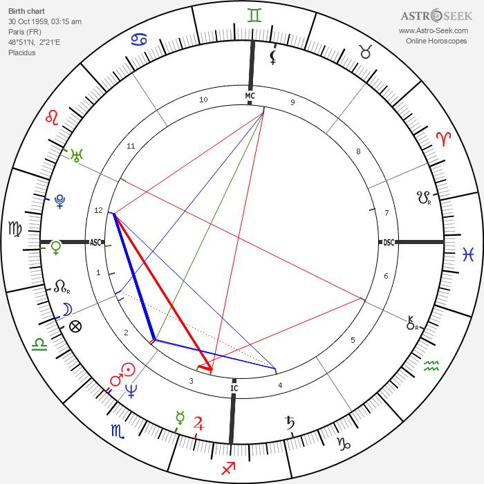 Zabou Breitman - Astrology Natal Birth Chart